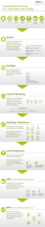 Online- und Content-Marketing Vorgehen