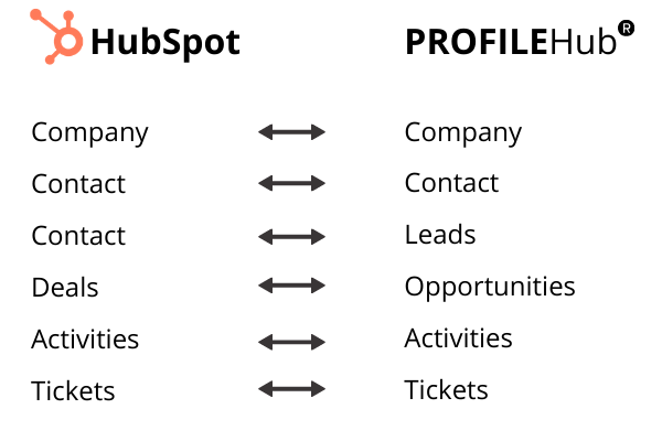 ProfileHub Objekte-2