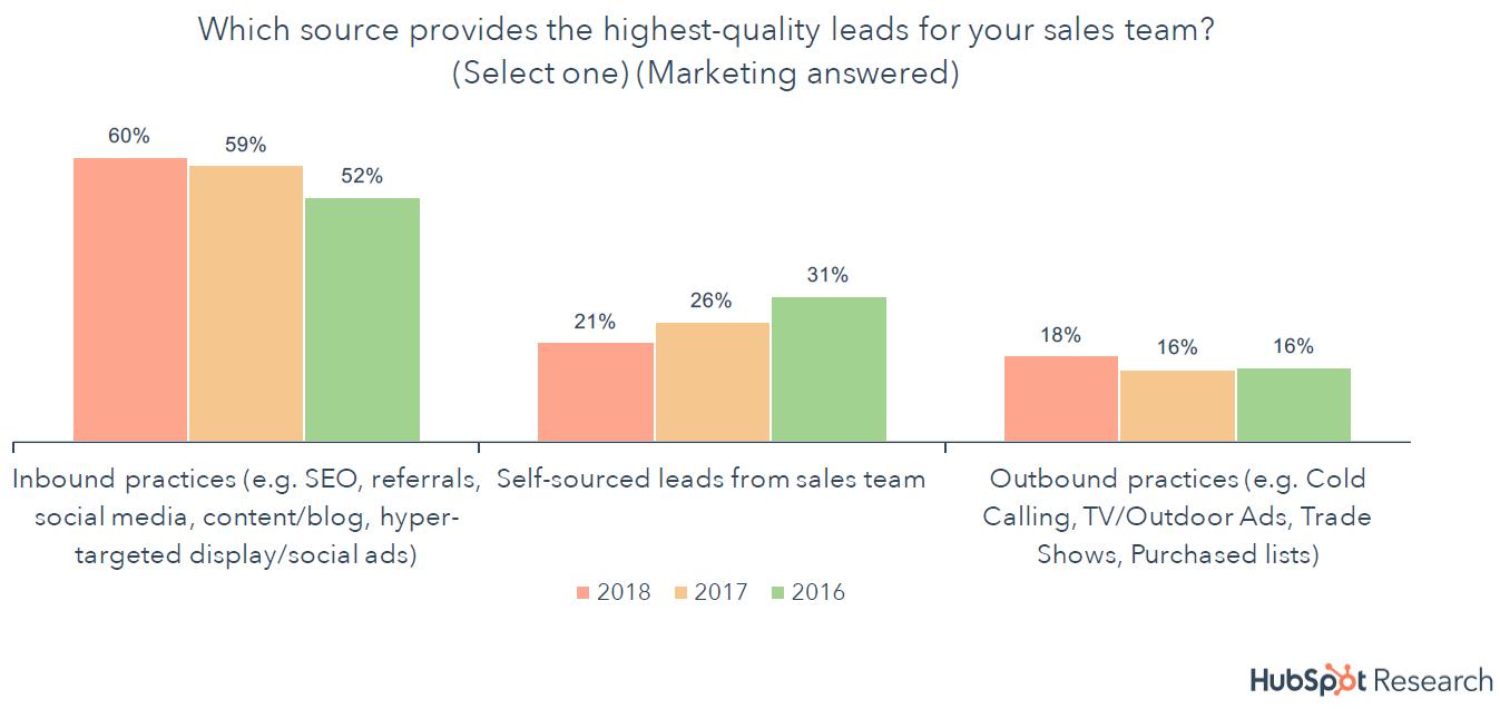 Qualitätssteigerung der Leads durch Inbound Marketing