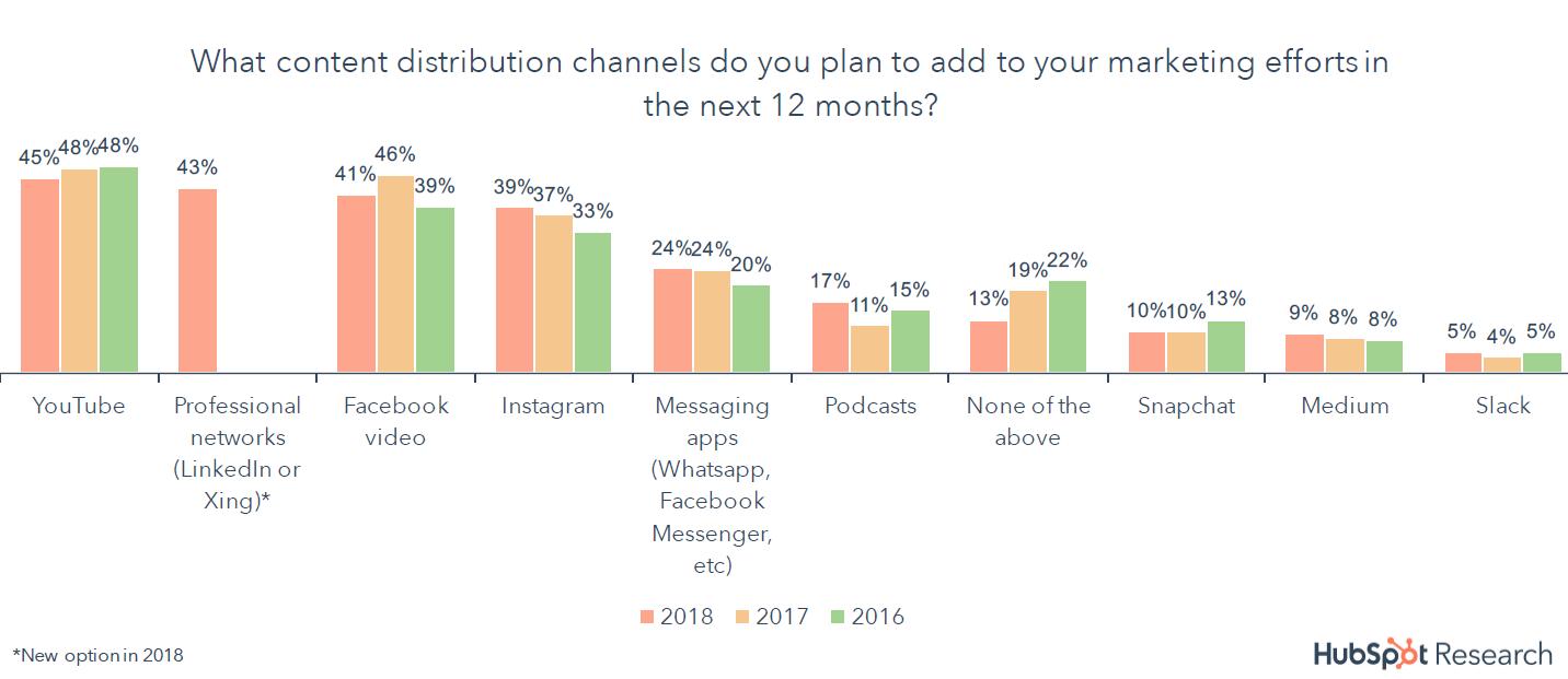 Käufer treten mit Unternehmen über Social Media in Kontakt